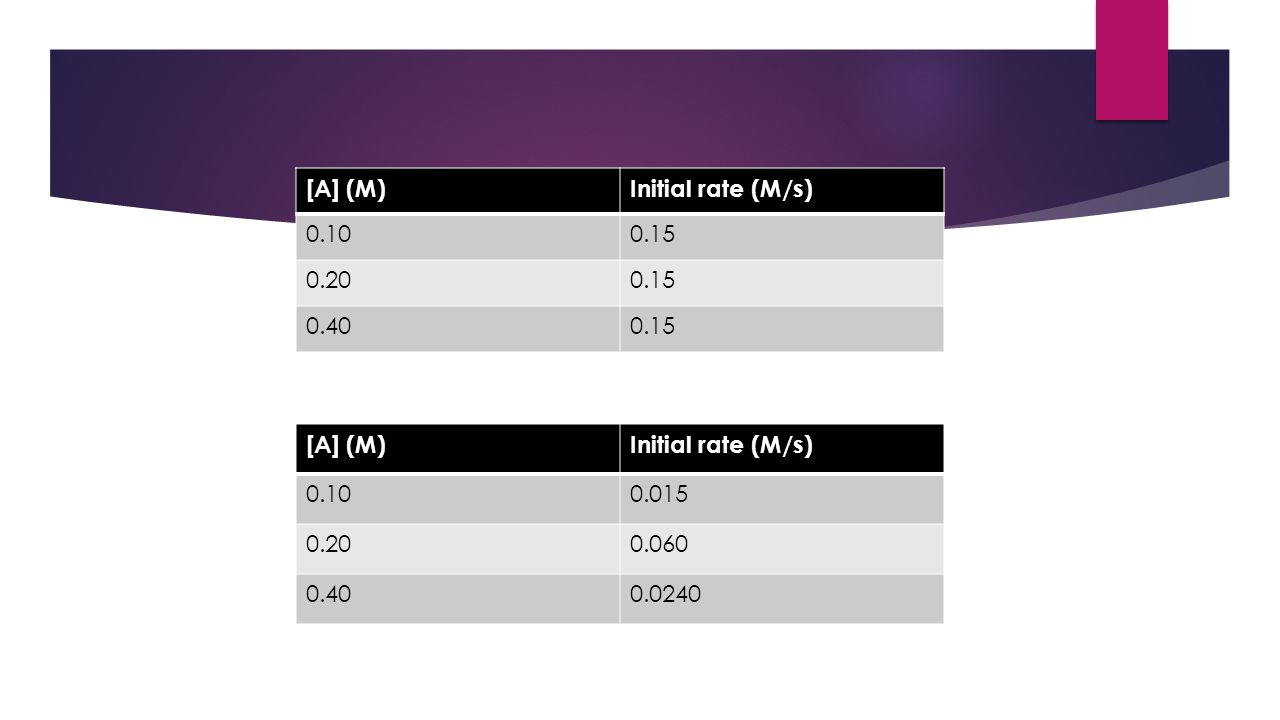 [A] (M) Initial rate (M/s) 0.10. 0.15. 0.20. 0.40. [A] (M) Initial rate (M/s) 0.10. 0.015. 0.20.